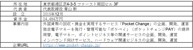 JR東日本スタートアップ株式会社とポケットチェンジが資本業務提携