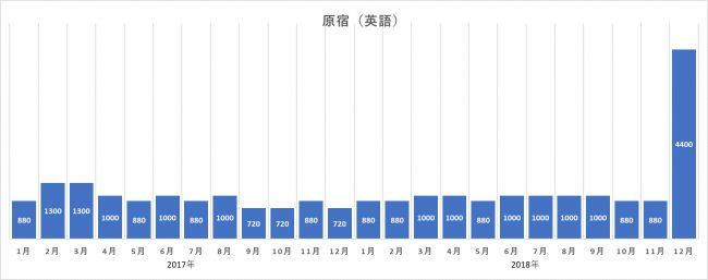 北海道への関心が高いのに訪問率が低い理由は?