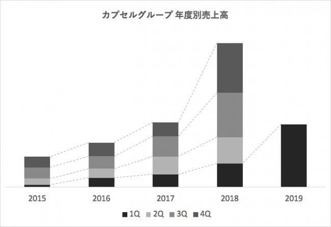 カプセルジャパン株式会社、第三者割当増資を実施