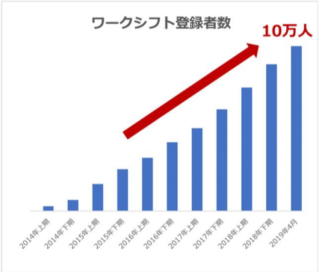ワークシフトの外国人会員数が世界210ヶ国、10万人を突破