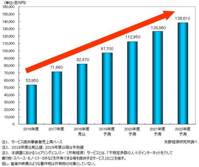 東京オリンピック、インバウンド4000万人、競争激化する民泊市場