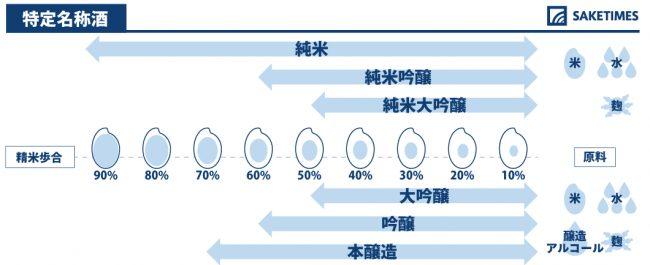 日本酒用語を解説したインフォグラフィックが6言語対応に