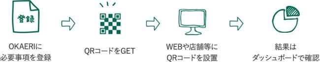 訪日リピーター獲得CXプラットフォーム「OKAERI」提供開始