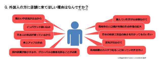 「長崎市商店街におけるインバウンド対策や越境EC対策調査」実施3