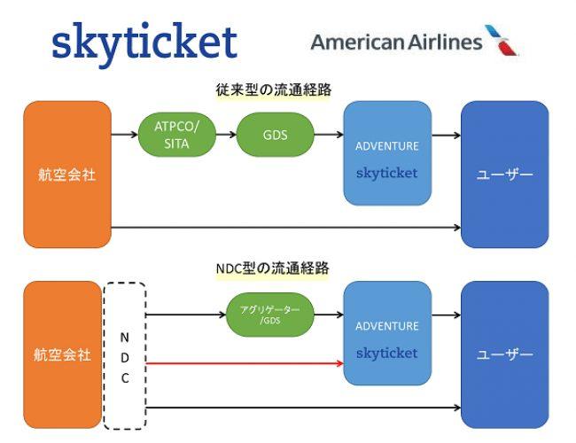 「スカイチケット」アメリカン航空とのNDC接続に関する契約締結