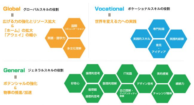 企業・教育機関向け教育ソリューションを提供「学びデザイン事業」