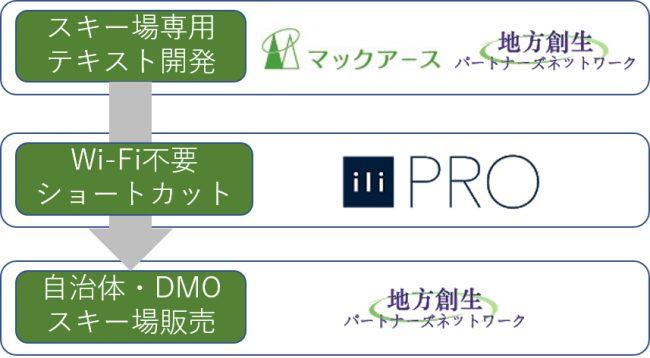 【スキー場専用の自動翻訳機】3社共同で新規開発
