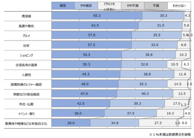 台湾人訪日経験者に聞いた「台湾人の訪日観光に関する調査」