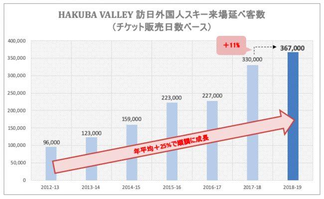 「HAKUBA VALLEY」約37万人の訪日外国人客数を記録