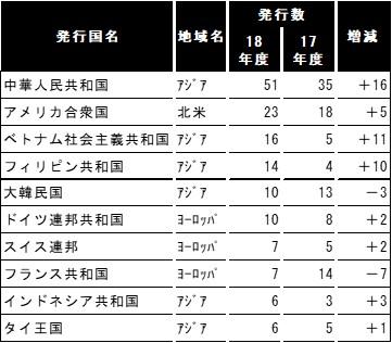 【JAF愛媛】「外国運転免許証翻訳文」発行件数が120%以上増加