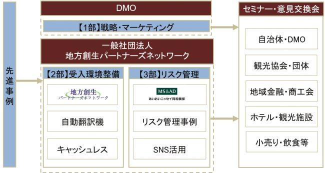 観光庁後援「DMOセミナー・情報交換会」開催
