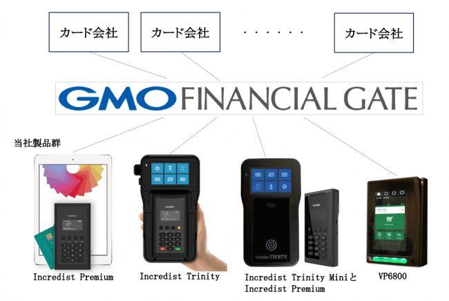 ビジネス拡大に向けGMOフィナンシャルゲートと接続開始