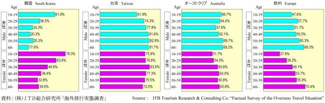 『JTB REPORT 2019日本人海外旅行のすべて』発行