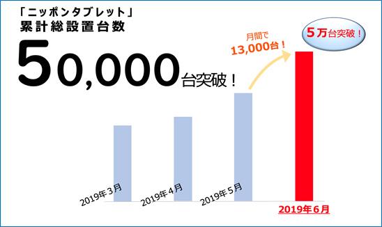 ニッポンタブレット、QR決済可能な端末の設置数が5万台を突破