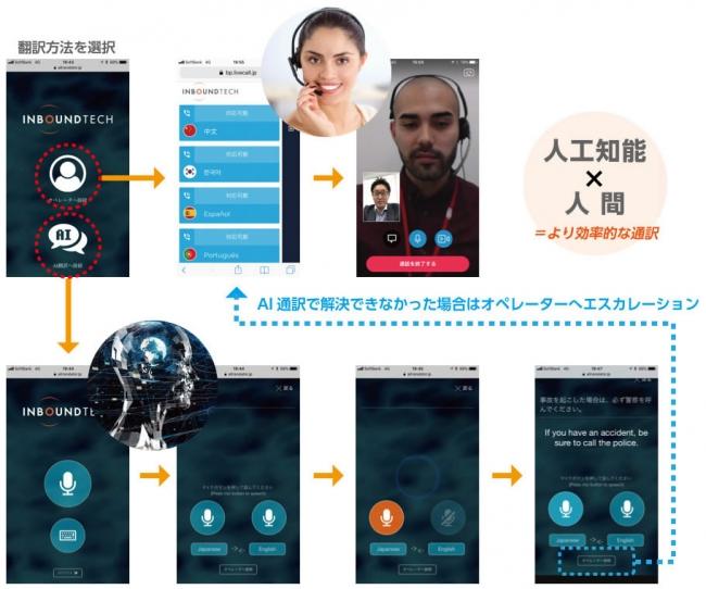 スーパーホテル、訪日外国人向け多言語通訳サービス導入